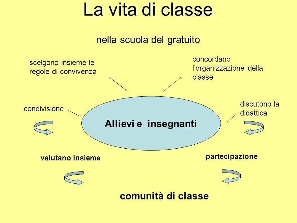 La vita di classe La vita di classe nella scuola del gratuito Allievi e insegnanti scelgono insieme le regole di convivenza concordano lorganizzazione della classe discutono la didattica partecipazione valutano insieme comunità di classe condivisione