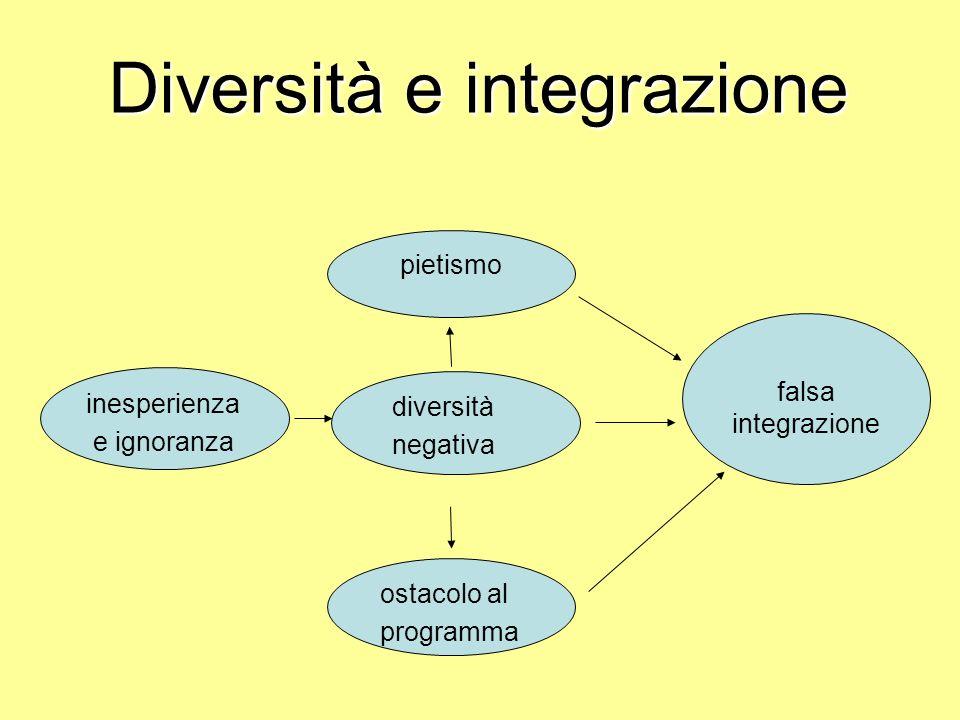 Diversità e integrazione pietismo ostacolo al programma diversità negativa inesperienza e ignoranza falsa integrazione