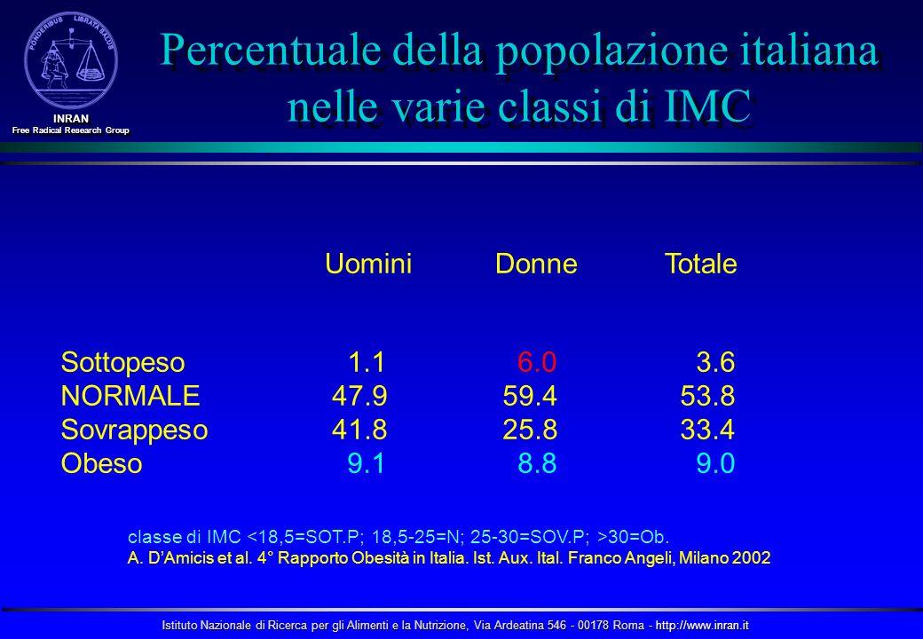 Istituto Nazionale di Ricerca per gli Alimenti e la Nutrizione, Via Ardeatina 546 - 00178 Roma - http://www.inran.it INRAN Free Radical Research Group INRAN classe di IMC 30=Ob.