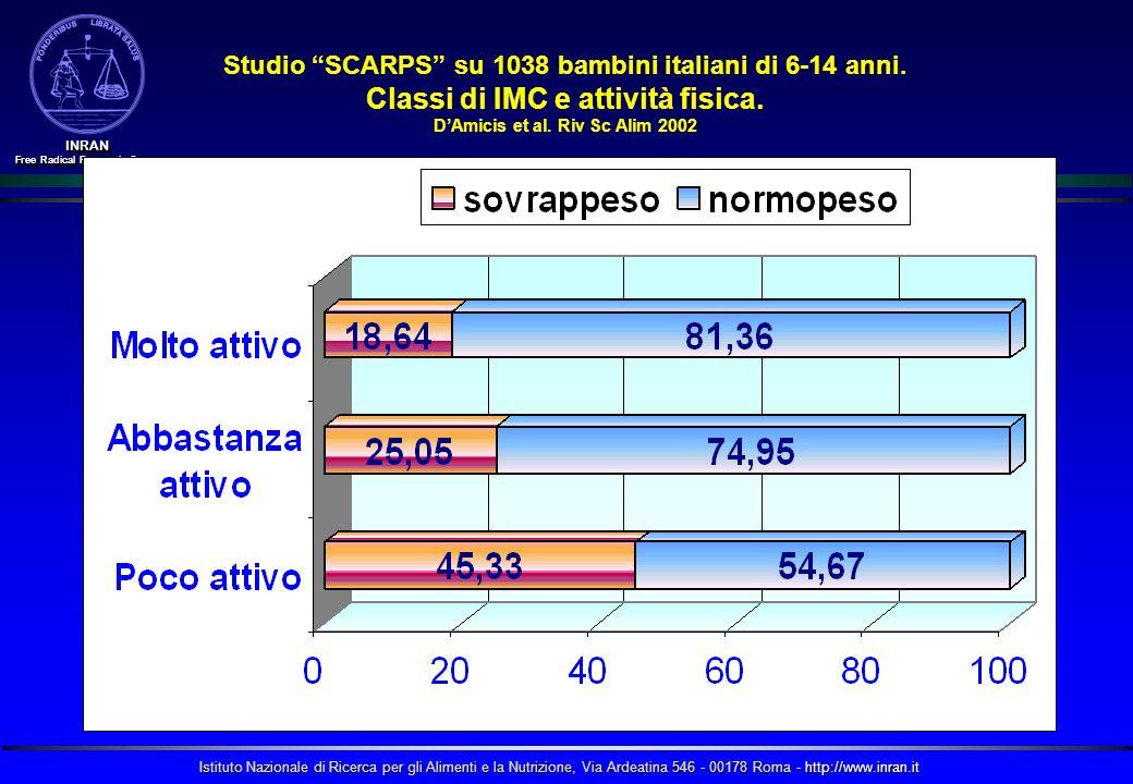 Istituto Nazionale di Ricerca per gli Alimenti e la Nutrizione, Via Ardeatina 546 - 00178 Roma - http://www.inran.it INRAN Free Radical Research Group INRAN Studio SCARPS su 1038 bambini italiani di 6-14 anni.