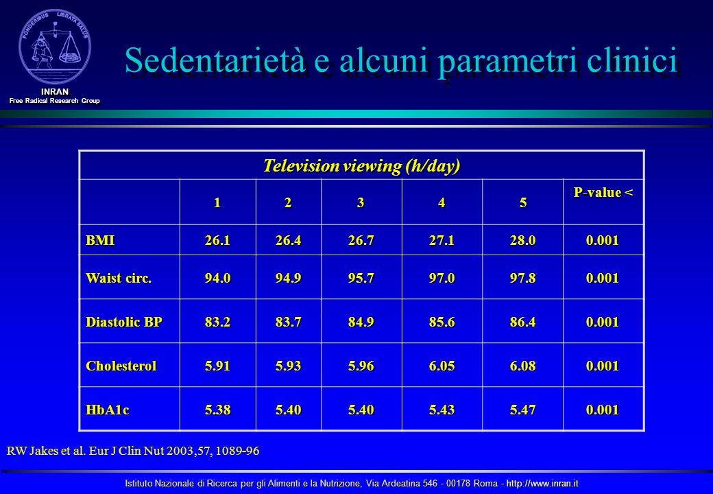 Istituto Nazionale di Ricerca per gli Alimenti e la Nutrizione, Via Ardeatina 546 - 00178 Roma - http://www.inran.it INRAN Free Radical Research Group INRAN Television viewing (h/day) 12345 P-value < BMI26.126.426.727.128.00.001 Waist circ.
