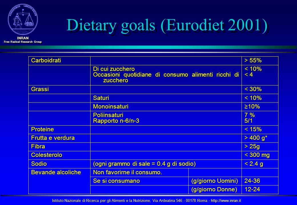 Istituto Nazionale di Ricerca per gli Alimenti e la Nutrizione, Via Ardeatina 546 - 00178 Roma - http://www.inran.it INRAN Free Radical Research Group INRAN Dietary goals (Eurodiet 2001) Carboidrati > 55% Di cui zucchero Occasioni quotidiane di consumo alimenti ricchi di zucchero < 10% < 4 Grassi < 30% Saturi < 10% Monoinsaturi10% Poliinsaturi Rapporto n-6/n-3 7 % 5/1 Proteine < 15% Frutta e verdura > 400 g* Fibra > 25g Colesterolo < 300 mg Sodio (ogni grammo di sale = 0.4 g di sodio) < 2.4 g Bevande alcoliche Non favorirne il consumo.