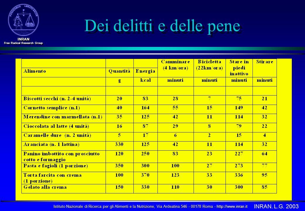 Istituto Nazionale di Ricerca per gli Alimenti e la Nutrizione, Via Ardeatina 546 - 00178 Roma - http://www.inran.it INRAN Free Radical Research Group