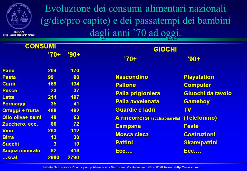Istituto Nazionale di Ricerca per gli Alimenti e la Nutrizione, Via Ardeatina 546 - 00178 Roma - http://www.inran.it INRAN Free Radical Research Group INRAN Obesità e rischio di varie patologie Rischio elevato (RR > 3) Rischio moderato (RR 2-3) Rischio lieve (RR 1-2) Diabete Calcolosi colecisti IpertensioneDislipidemiaInsulino-resistenzaAffanno Apnea notturna CHDOsteoartrite Iperuricemia, gotta Asma Cancro (mammella nelle donne in menopausa, endometrio e colon) Disfunzioni ormonali della sfera riproduttiva Ovaio policistico Infertilità Dolori osteo-muscolari Rischio anestetico aumentato Difetti fetali