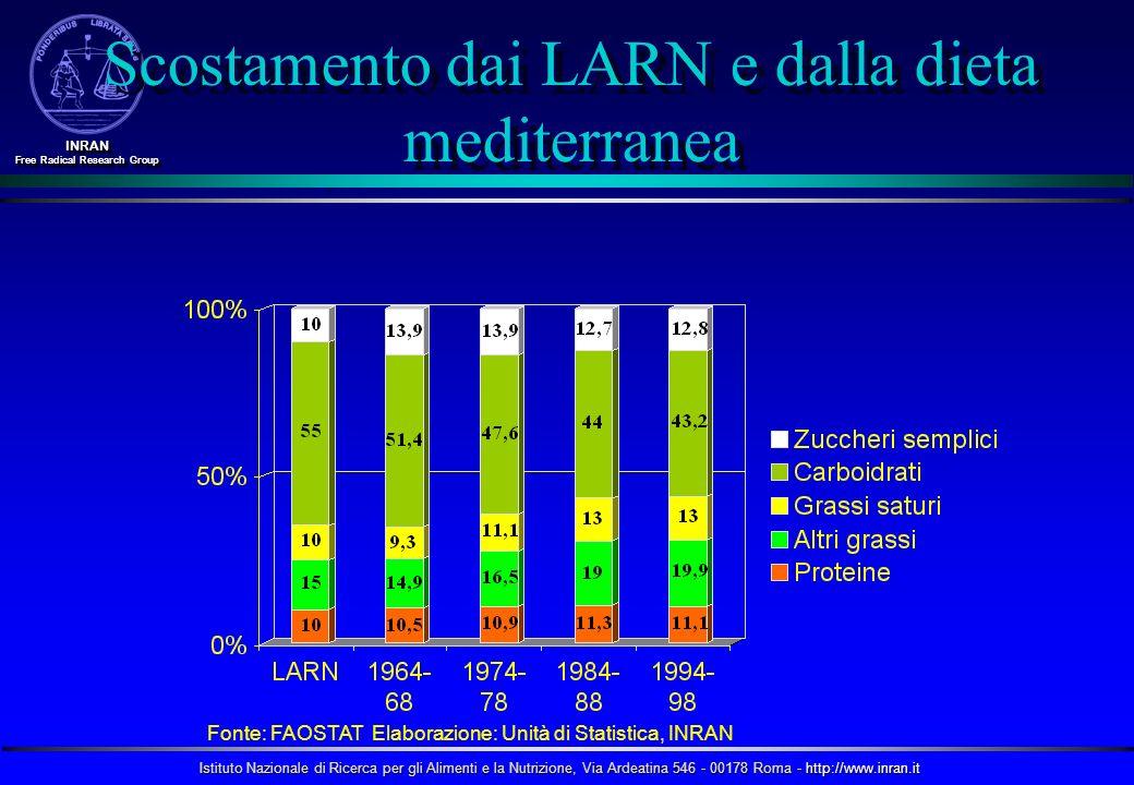 Istituto Nazionale di Ricerca per gli Alimenti e la Nutrizione, Via Ardeatina 546 - 00178 Roma - http://www.inran.it INRAN Free Radical Research Group INRAN La nutrizione rappresenta un sistema complesso
