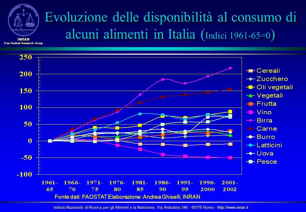 Istituto Nazionale di Ricerca per gli Alimenti e la Nutrizione, Via Ardeatina 546 - 00178 Roma - http://www.inran.it INRAN Free Radical Research Group INRAN Costi energetici di alcune attività espressi come MET Seduto= 1 MET= 1.0kcal/min Seduto= 1 MET= 1.0kcal/min Seduto a scrivere= 1.2 MET=1.2 Seduto a scrivere= 1.2 MET=1.2 In piedi= 1.4 MET=1.4 In piedi= 1.4 MET=1.4 Camminare (L) = 2.8 MET=2.8 Camminare (L) = 2.8 MET=2.8 Camminare (N)= 3.2 MET=3.2 Camminare (N)= 3.2 MET=3.2 Salire le scale= 5.0 MET=5.0 Salire le scale= 5.0 MET=5.0 Correre (N)> 6.0 MET>6.0 Correre (N)> 6.0 MET>6.0 1 MET = lenergia usata dallorganismo quando è seduto tranquillamente, ad esempio mentre parla al telefono o legge un libro.