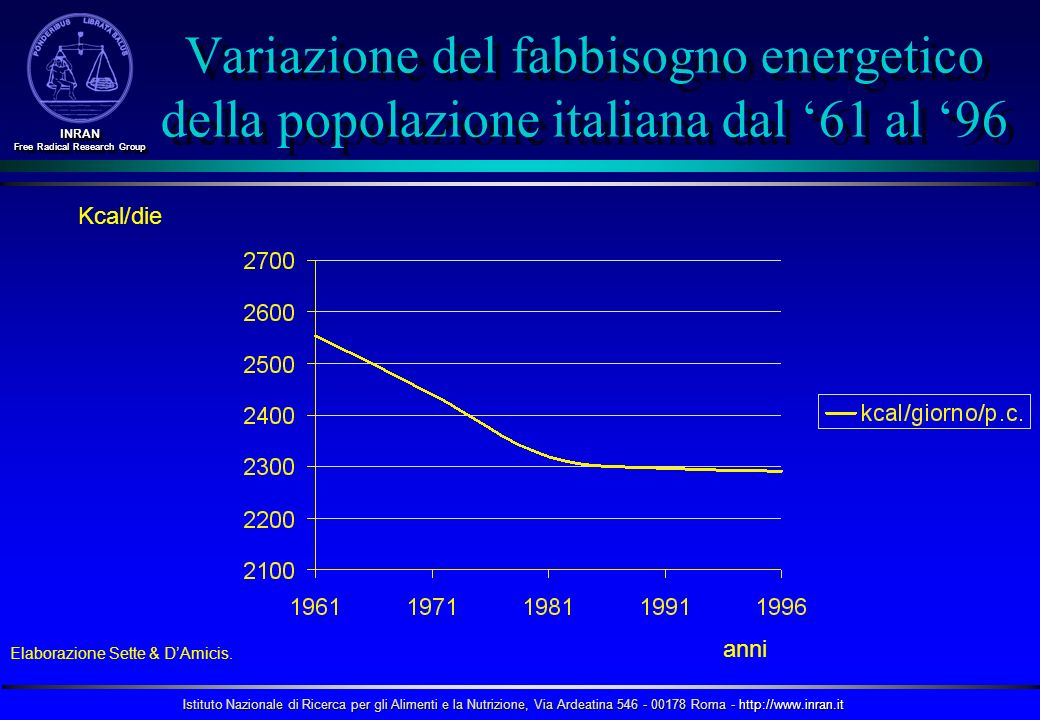 Istituto Nazionale di Ricerca per gli Alimenti e la Nutrizione, Via Ardeatina 546 - 00178 Roma - http://www.inran.it INRAN Free Radical Research Group INRAN Prevalenza dellobesità negli adulti di alcuni paesi europei.