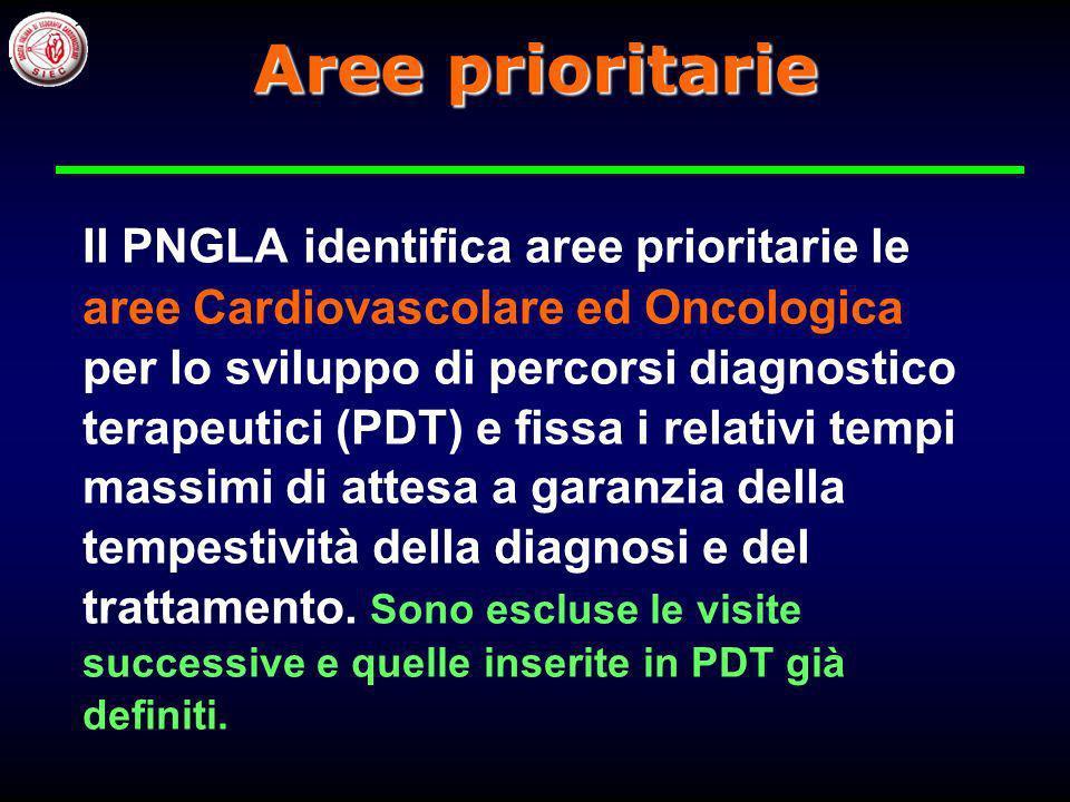 PNGLA 2010-12 (riferito alla 1° visita) Monitorare prestazioni diagnostiche Individuare aree prioritarie Dare mandato alle regioni per adozione PNGLA