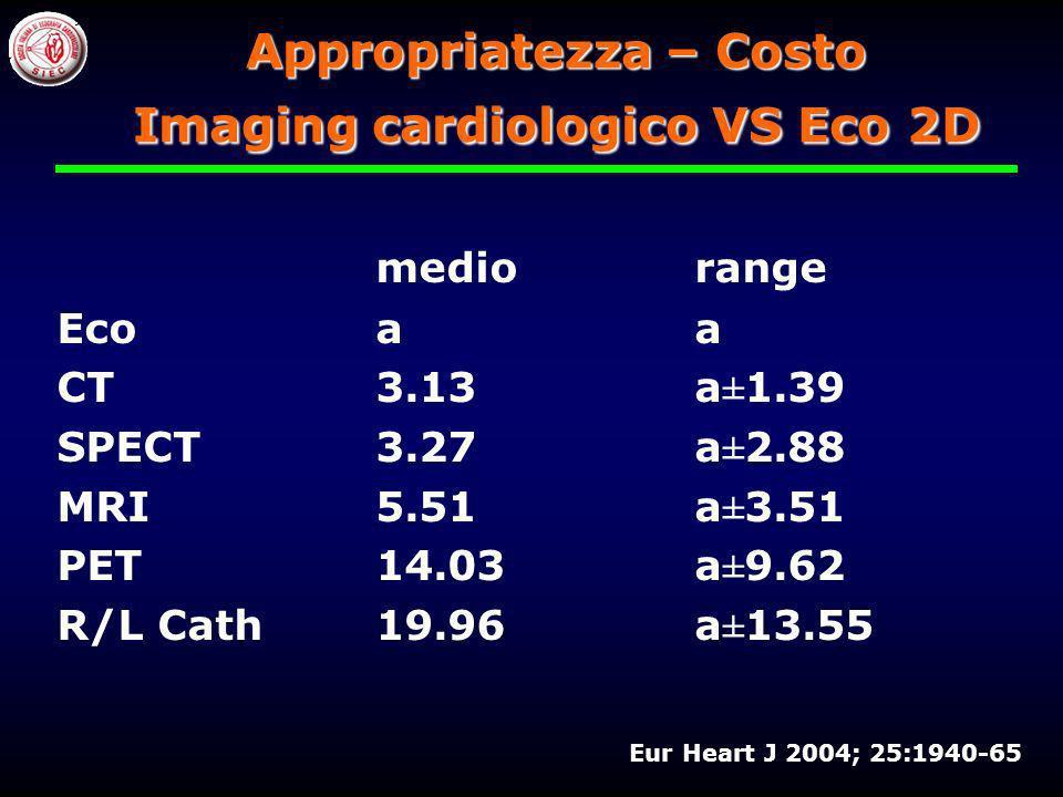 Ecocardiografia non è solo del cardiologo, non è localizzata allinterno della cardiologia, non è la sola immagine di riferimento Costo Metodiche di Im