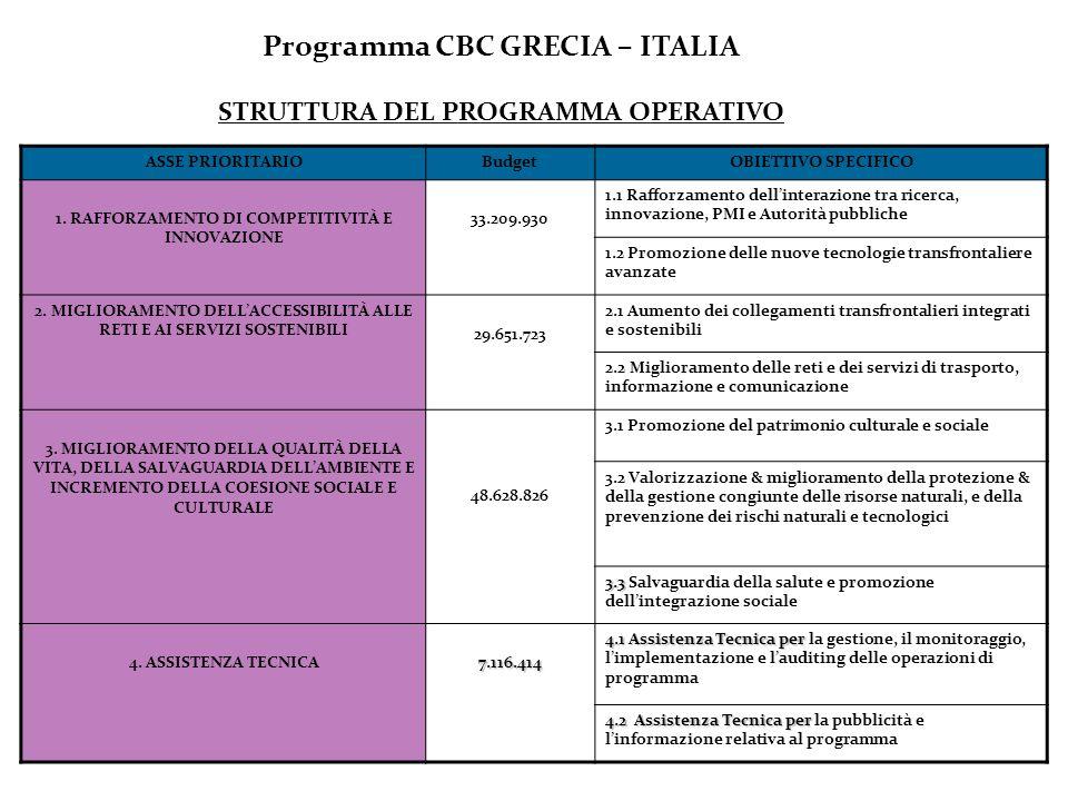 Programma CBC GRECIA – ITALIA STRUTTURA DEL PROGRAMMA OPERATIVO ASSE PRIORITARIOBudgetOBIETTIVO SPECIFICO 1. RAFFORZAMENTO DI COMPETITIVITÀ E INNOVAZI