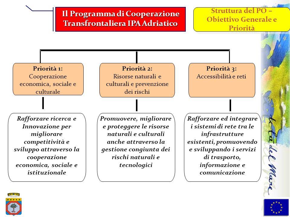 Priorità 1: Cooperazione economica, sociale e culturale Priorità 2: Risorse naturali e culturali e prevenzione dei rischi Priorità 3: Accessibilità e