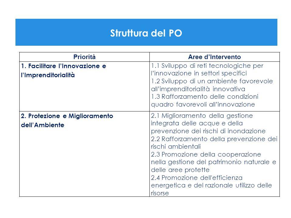 Struttura del PO PrioritàAree dIntervento 1. Facilitare lInnovazione e lImprenditorialità 1.1 Sviluppo di reti tecnologiche per linnovazione in settor