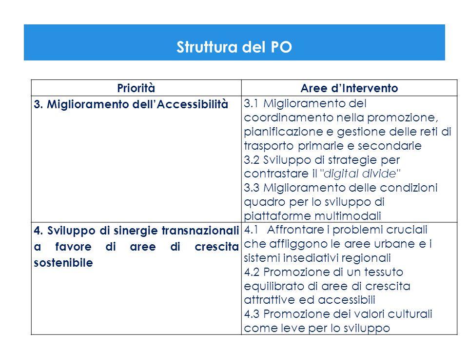 Struttura del PO PrioritàAree dIntervento 3. Miglioramento dellAccessibilità 3.1 Miglioramento del coordinamento nella promozione, pianificazione e ge