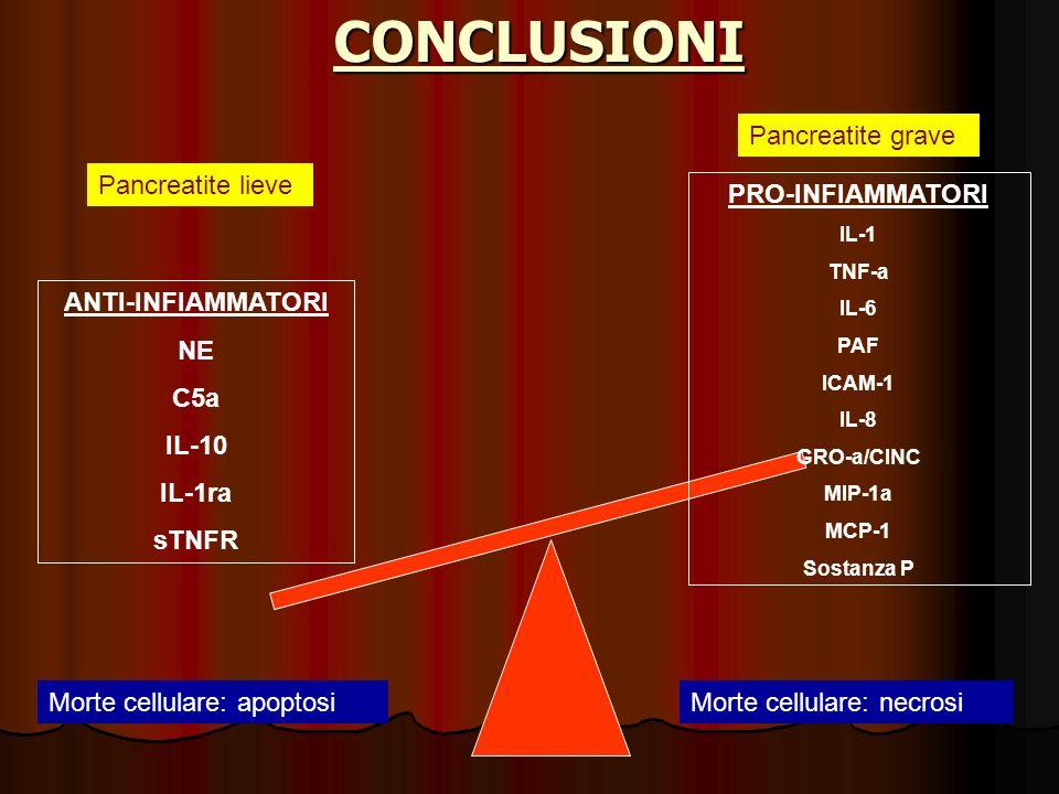 CONCLUSIONI PRO-INFIAMMATORI IL-1 TNF-a IL-6 PAF ICAM-1 IL-8 GRO-a/CINC MIP-1a MCP-1 Sostanza P ANTI-INFIAMMATORI NE C5a IL-10 IL-1ra sTNFR Morte cell
