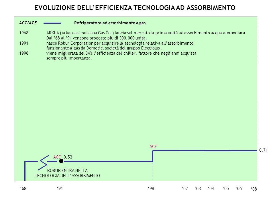 EVOLUZIONE DELLEFFICIENZA TECNOLOGIA AD ASSORBIMENTO 0605040368919802 ACC 0,53 ROBUR ENTRA NELLA TECNOLOGIA DELLASSORBIMENTO 0,71 ACF ACC/ACF Refriger