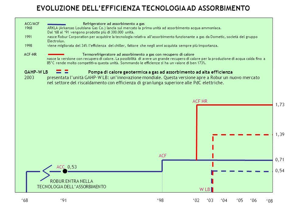 0605040368919802 ACC 0,53 0,71 ACF 08 ACF HR 1,73 0,54 1,39 W LB GAHP-W LB Pompa di calore geotermica a gas ad assorbimento ad alta efficienza 2003pre