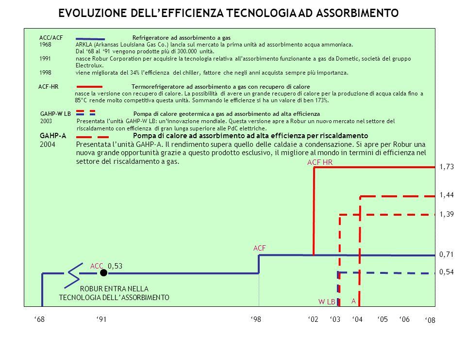 0605040368919802 ACC 0,53 0,71 ACF 08 ACF HR 1,73 0,54 1,39 W LB 1,44 A GAHP-A Pompa di calore ad assorbimento ad alta efficienza per riscaldamento 20