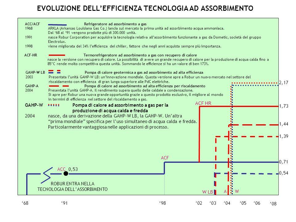 0605040368919802 ACC 0,53 0,71 ACF 08 ACF HR 1,73 0,54 1,39 W LB 1,44 A 2,17 W GAHP-W Pompa di calore ad assorbimento a gas per la produzione di acqua