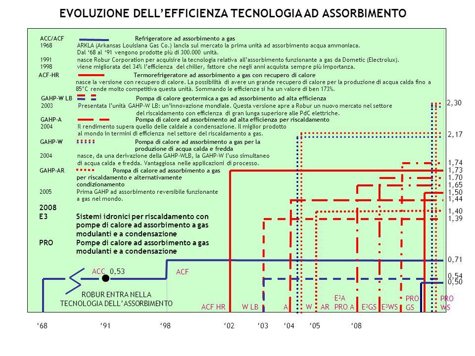 05040368919802 ACC 0,53 0,71 ACF 08 ACF HR 1,73 1,39 0,54 W LBA 1,44 2,17 W 1,40 AR 2008 E3 Sistemi idronici per riscaldamento con pompe di calore ad