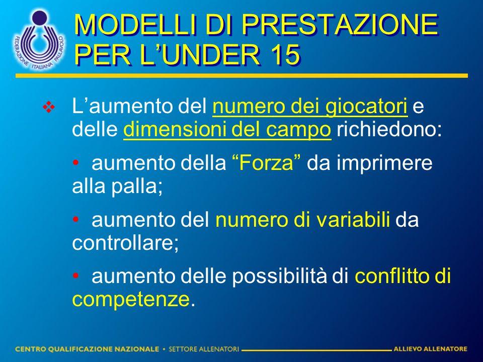 MODELLI DI PRESTAZIONE PER LUNDER 15 Laumento del numero dei giocatori e delle dimensioni del campo richiedono: aumento della Forza da imprimere alla