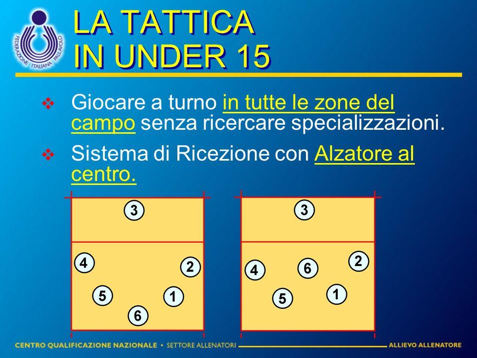 LA TATTICA IN UNDER 15 Giocare a turno in tutte le zone del campo senza ricercare specializzazioni. Sistema di Ricezione con Alzatore al centro.