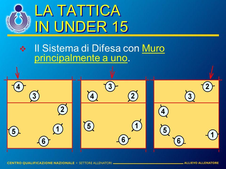LA TATTICA IN UNDER 15 Il Sistema di Difesa con Muro principalmente a uno.