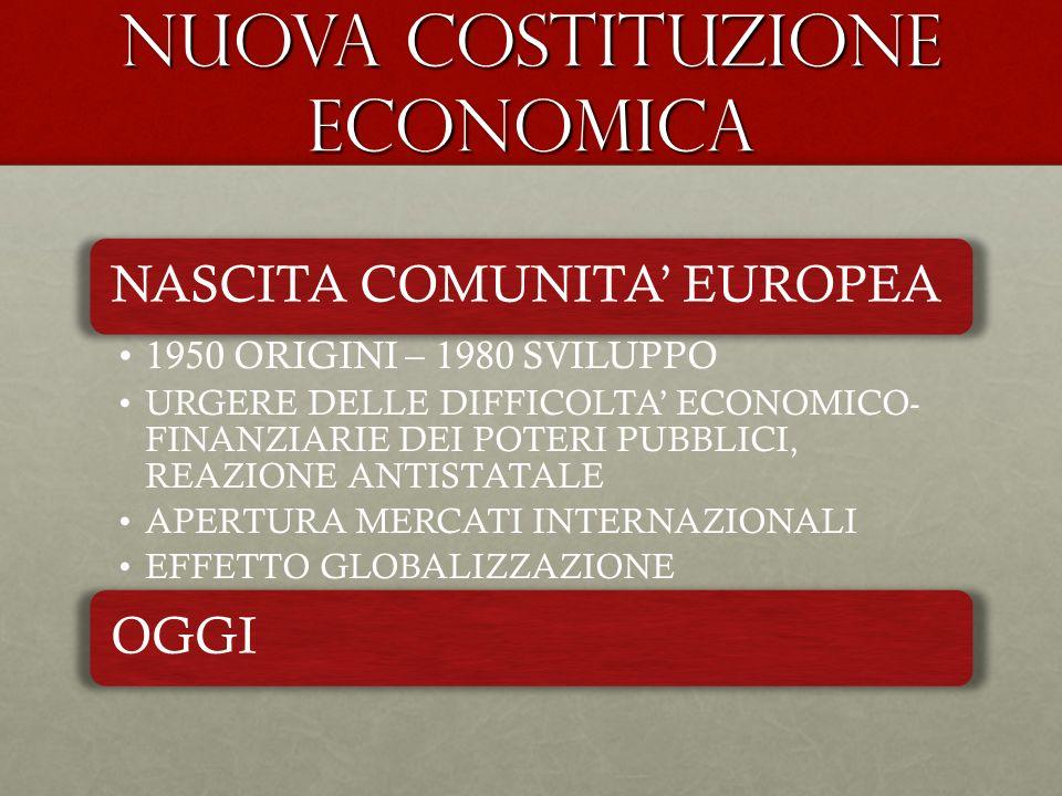 NUOVA COSTITUZIONE ECONOMICA NASCITA COMUNITA EUROPEA 1950 ORIGINI – 1980 SVILUPPO URGERE DELLE DIFFICOLTA ECONOMICO- FINANZIARIE DEI POTERI PUBBLICI,