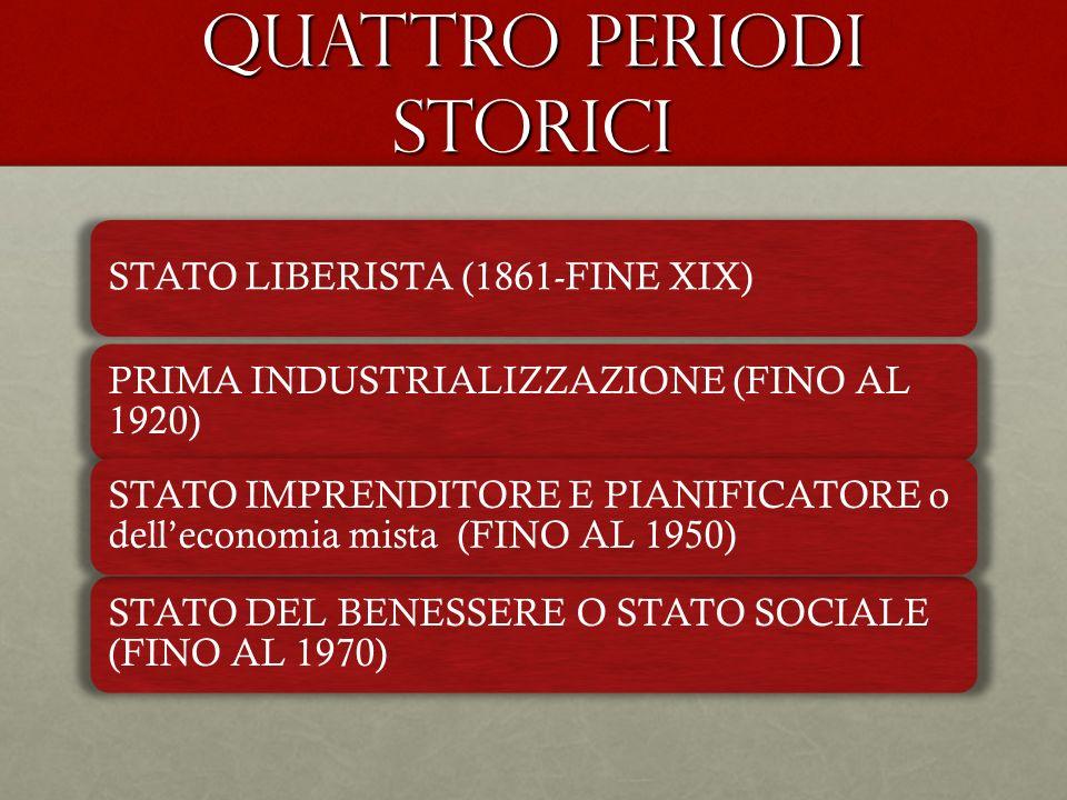 QUATTRO PERIODI STORICI STATO LIBERISTA (1861-FINE XIX) PRIMA INDUSTRIALIZZAZIONE (FINO AL 1920) STATO DEL BENESSERE O STATO SOCIALE (FINO AL 1970) ST