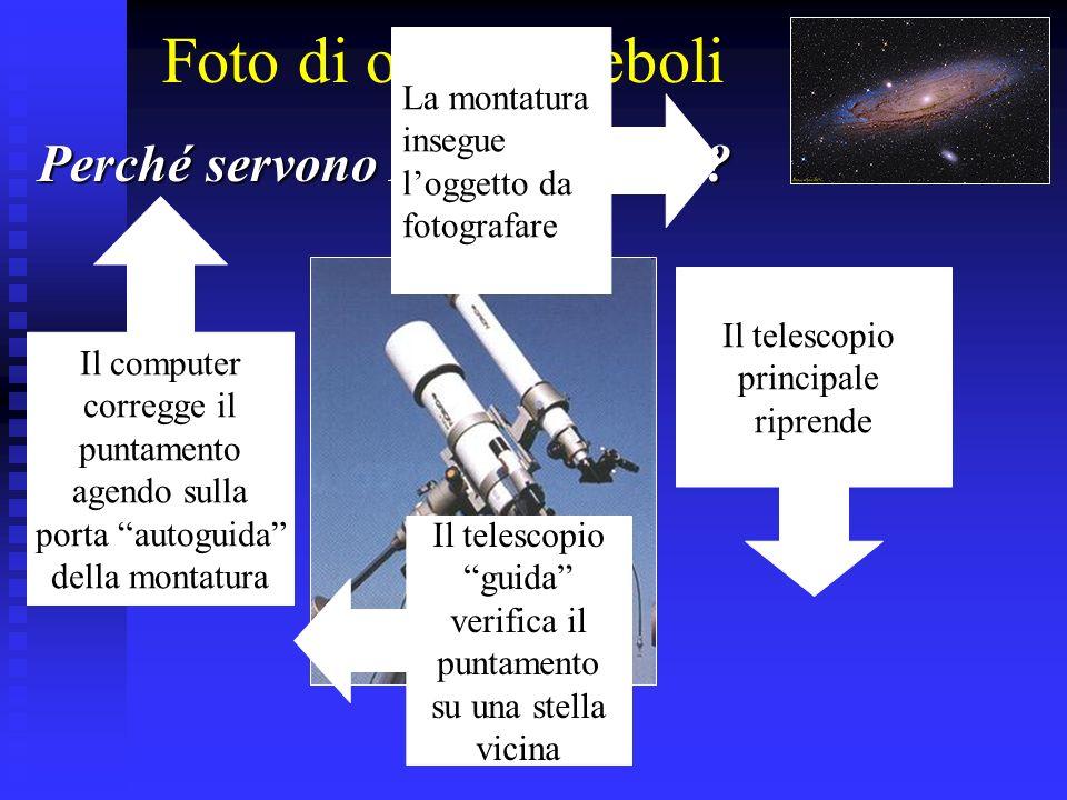 Foto di oggetti deboli Perché servono DUE telescopi? La montatura insegue loggetto da fotografare Il telescopio principale riprende Il telescopio guid