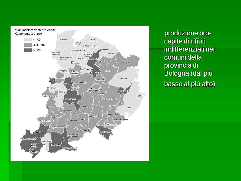 produzione pro- capite di rifiuti indifferenziati nei comuni della provincia di Bologna (dal più basso al più alto) produzione pro- capite di rifiuti