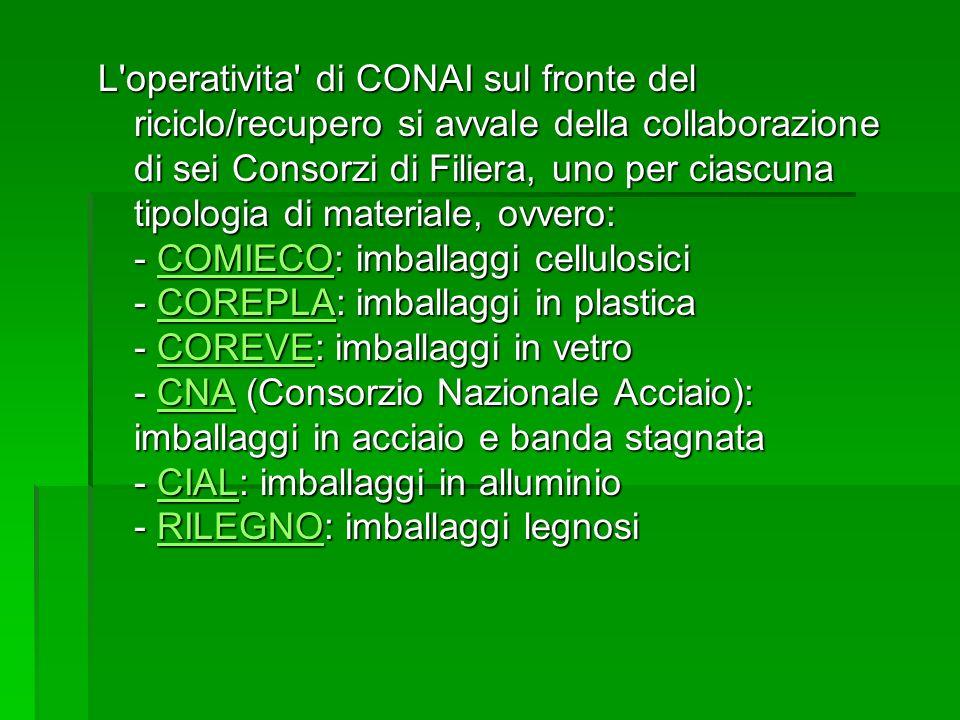 L'operativita' di CONAI sul fronte del riciclo/recupero si avvale della collaborazione di sei Consorzi di Filiera, uno per ciascuna tipologia di mater