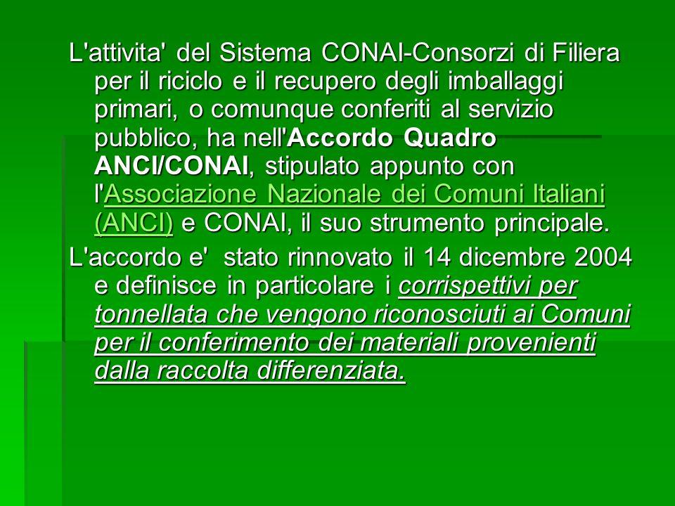 L'attivita' del Sistema CONAI-Consorzi di Filiera per il riciclo e il recupero degli imballaggi primari, o comunque conferiti al servizio pubblico, ha