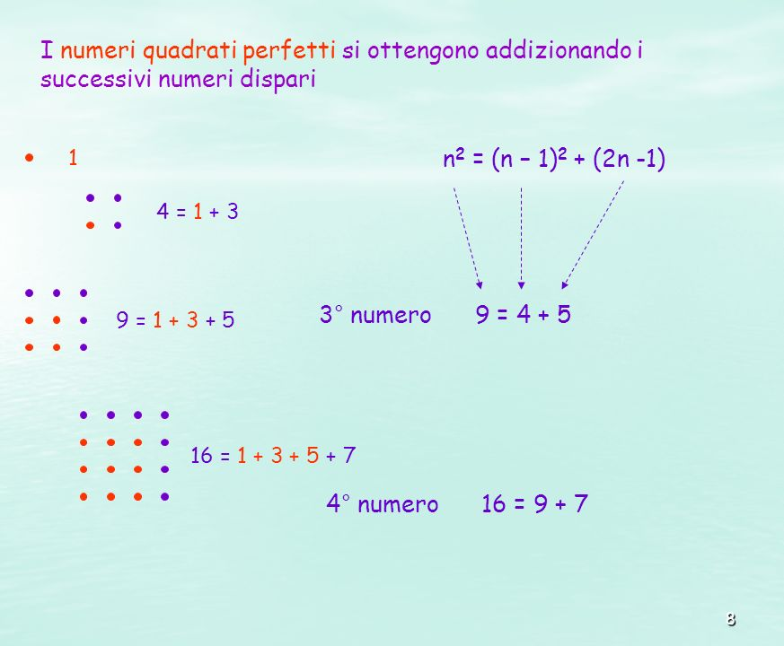 8 I numeri quadrati perfetti si ottengono addizionando i successivi numeri dispari 1 4 = 1 + 3 9 = 1 + 3 + 5 16 = 1 + 3 + 5 + 7 n 2 = (n – 1) 2 + (2n