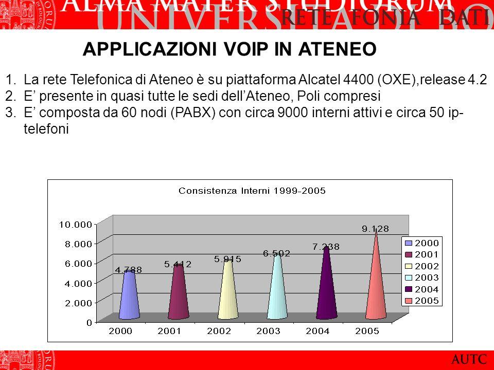 APPLICAZIONI VOIP IN ATENEO 1.La rete Telefonica di Ateneo è su piattaforma Alcatel 4400 (OXE),release 4.2 2.E presente in quasi tutte le sedi dellAteneo, Poli compresi 3.E composta da 60 nodi (PABX) con circa 9000 interni attivi e circa 50 ip- telefoni