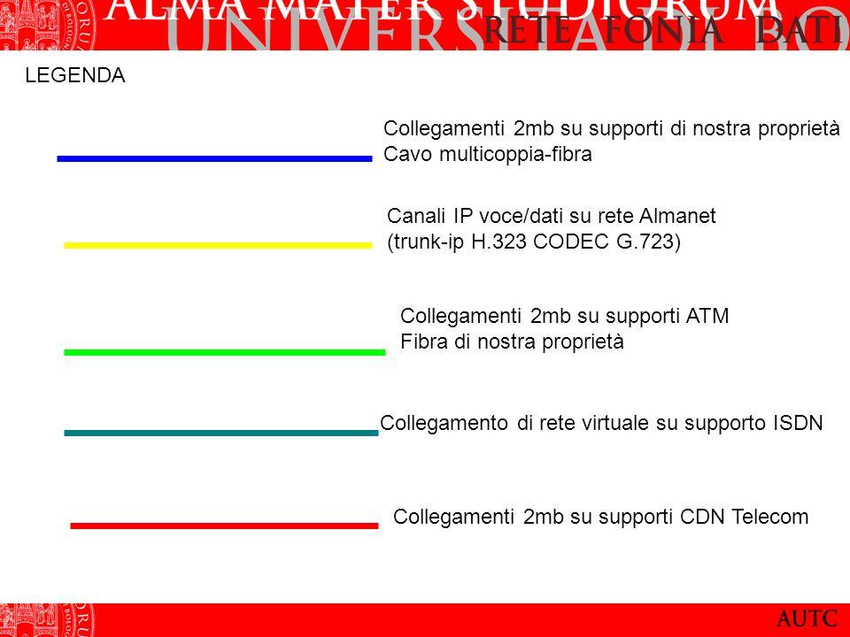LEGENDA Collegamenti 2mb su supporti di nostra proprietà Cavo multicoppia-fibra Canali IP voce/dati su rete Almanet (trunk-ip H.323 CODEC G.723) Colle