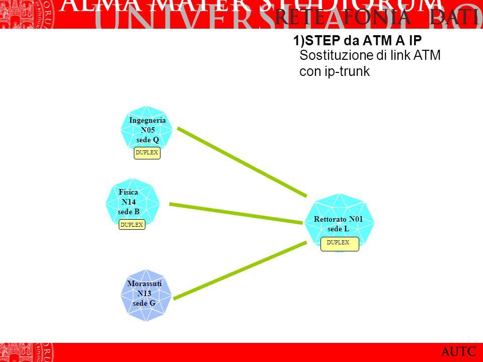1)STEP da ATM A IP Rettorato N01 sede L DUPLEX Fisica N14 sede B Ingegneria N05 sede Q Morassuti N13 sede G DUPLEX Sostituzione di link ATM con ip-tru