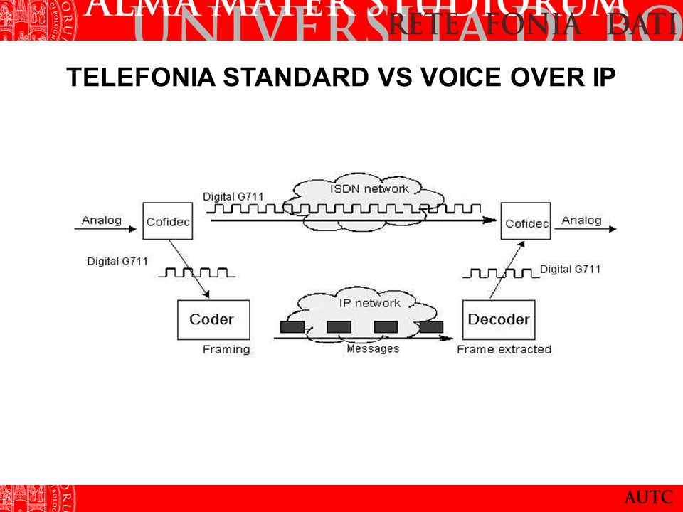 TELEFONIA STANDARD VS VOICE OVER IP
