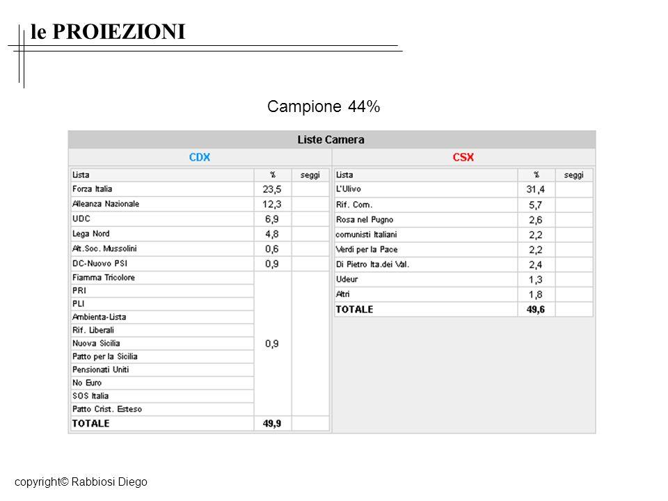 le PROIEZIONI Campione 44% copyright© Rabbiosi Diego