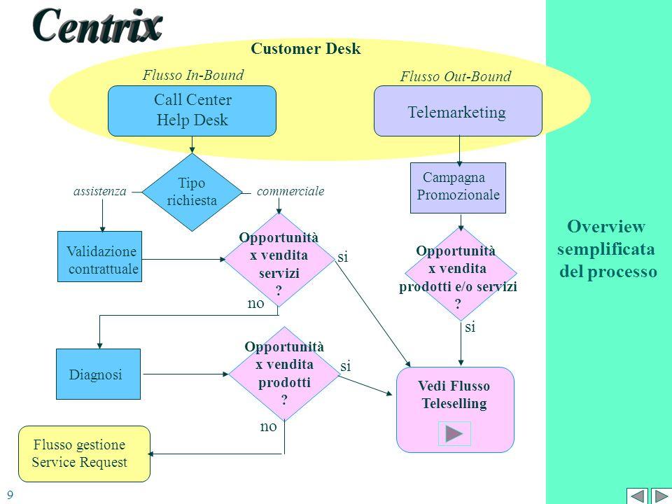 commercialeassistenza Opportunità x vendita servizi ? Diagnosi Validazione contrattuale Vedi Flusso Teleselling Flusso gestione Service Request Call C