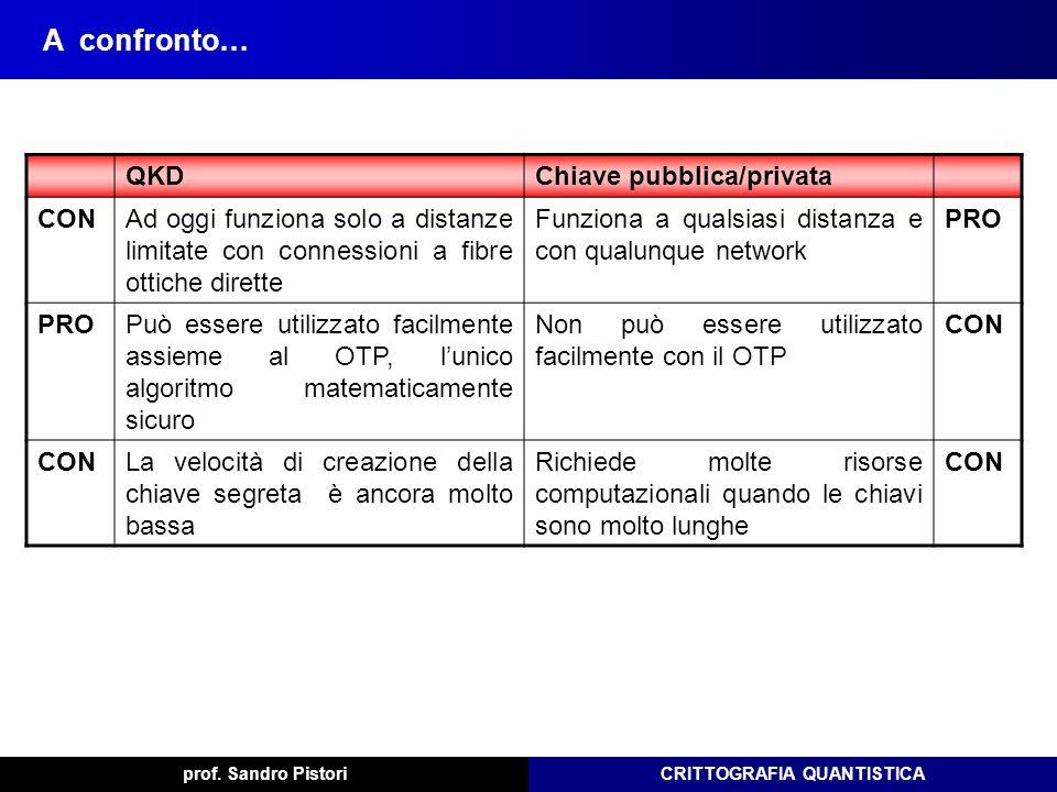 CRITTOGRAFIA QUANTISTICA QKDChiave pubblica/privata CONAd oggi funziona solo a distanze limitate con connessioni a fibre ottiche dirette Funziona a qu