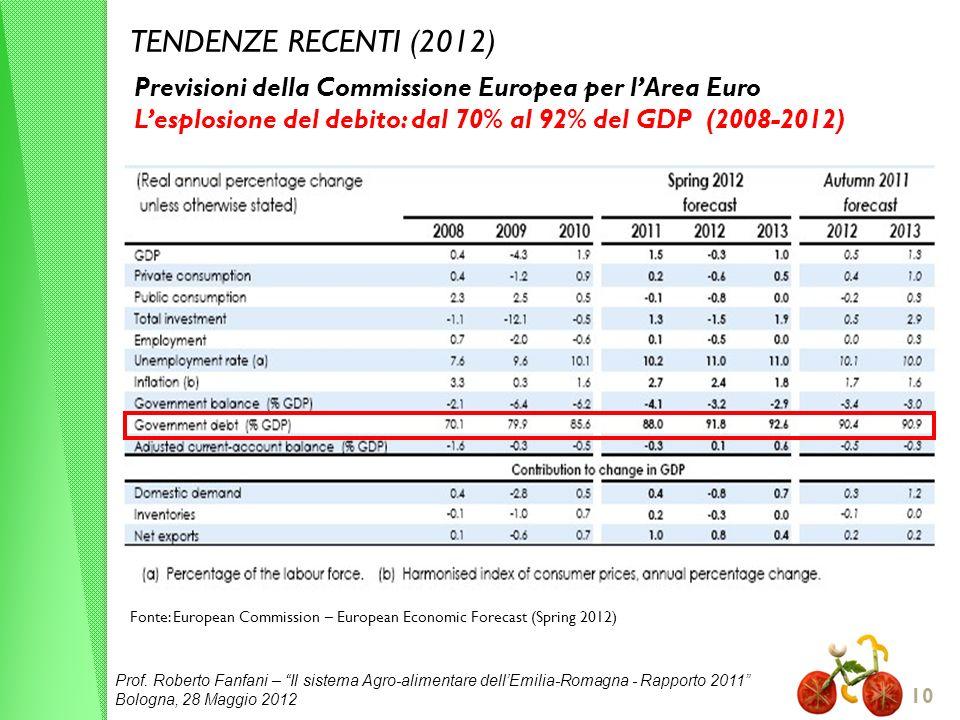 Prof. Roberto Fanfani – Il sistema Agro-alimentare dellEmilia-Romagna - Rapporto 2011 Bologna, 28 Maggio 2012 10 TENDENZE RECENTI (2012) Fonte: Europe