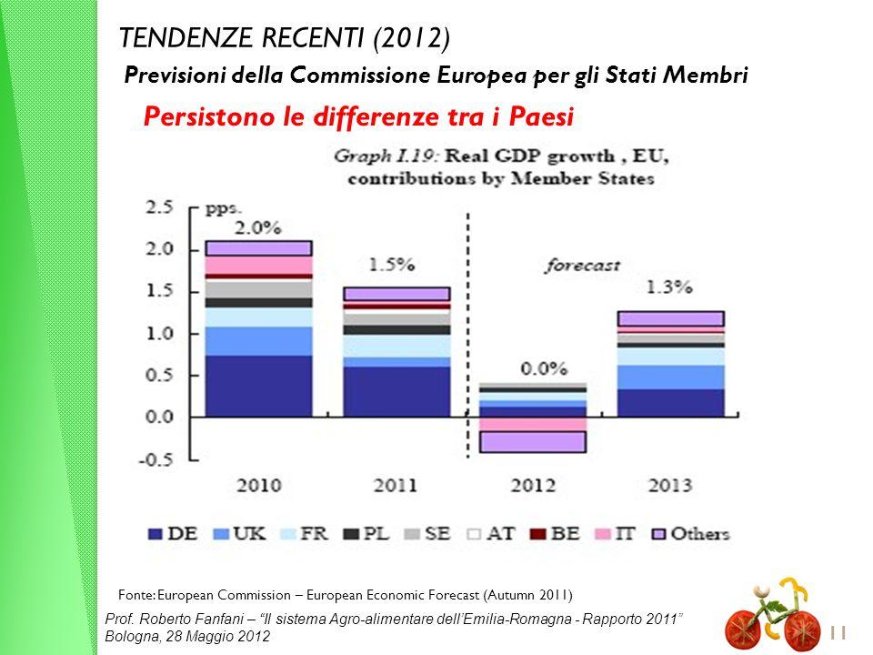 Prof. Roberto Fanfani – Il sistema Agro-alimentare dellEmilia-Romagna - Rapporto 2011 Bologna, 28 Maggio 2012 11 TENDENZE RECENTI (2012) Fonte: Europe