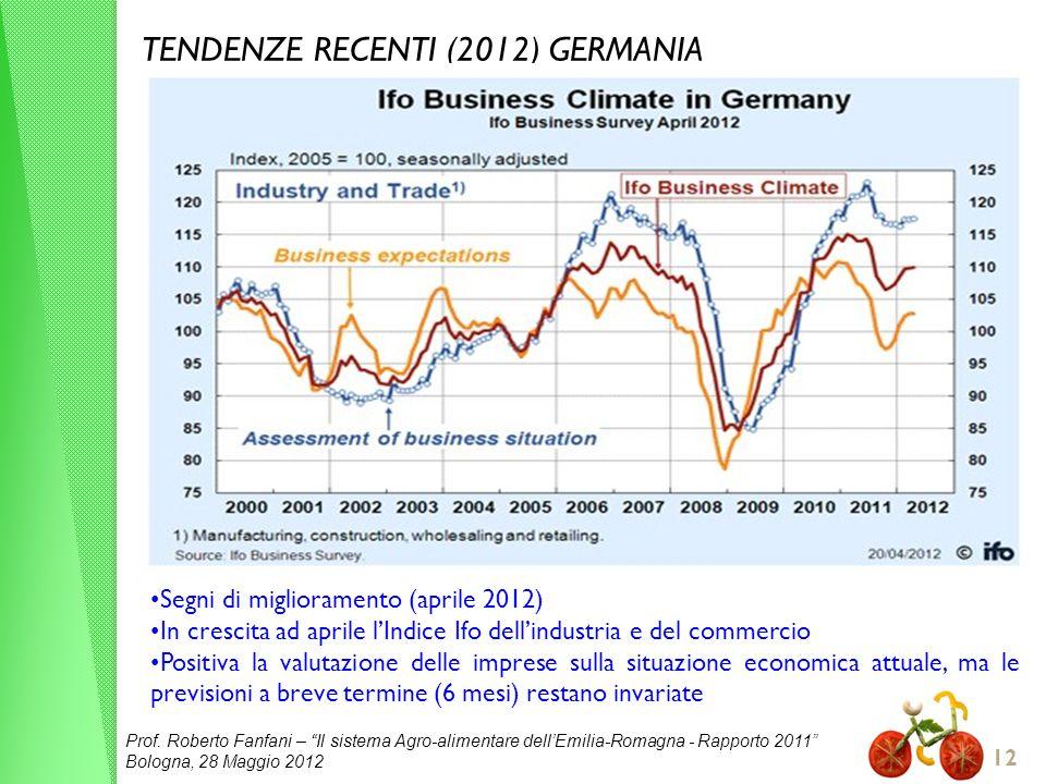Prof. Roberto Fanfani – Il sistema Agro-alimentare dellEmilia-Romagna - Rapporto 2011 Bologna, 28 Maggio 2012 12 TENDENZE RECENTI (2012) GERMANIA Segn