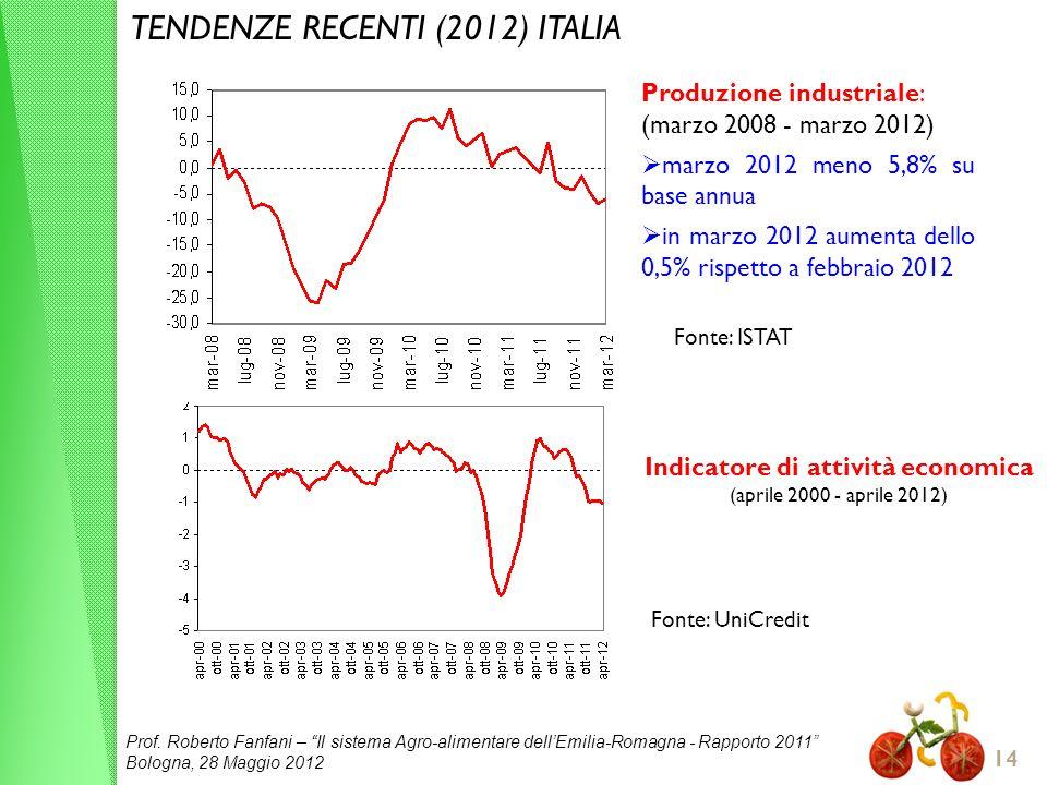 Prof. Roberto Fanfani – Il sistema Agro-alimentare dellEmilia-Romagna - Rapporto 2011 Bologna, 28 Maggio 2012 14 TENDENZE RECENTI (2012) ITALIA Produz