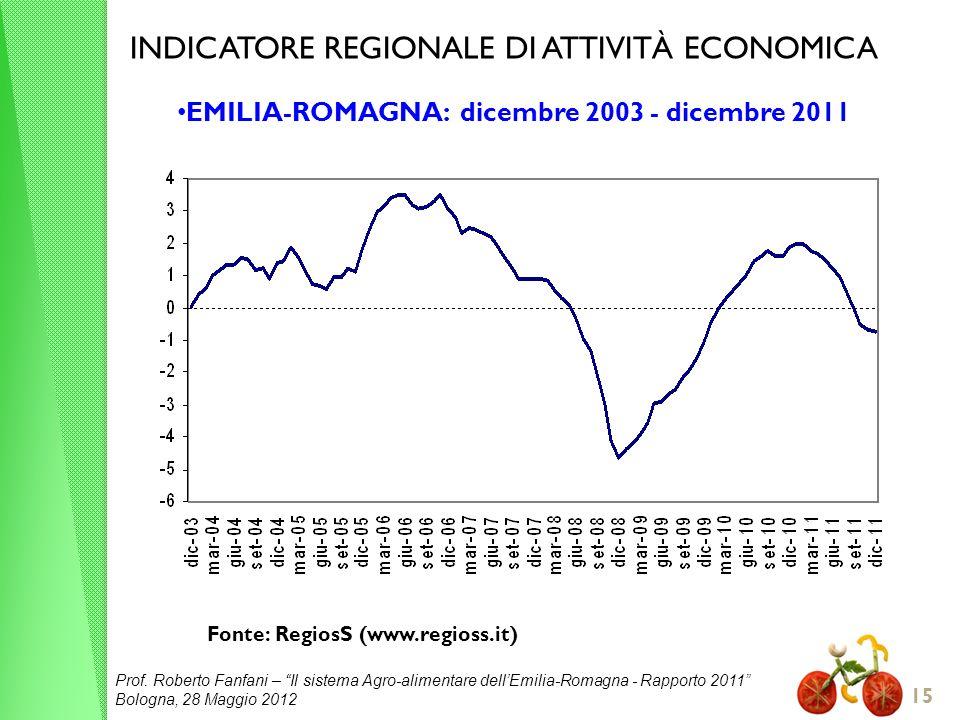 Prof. Roberto Fanfani – Il sistema Agro-alimentare dellEmilia-Romagna - Rapporto 2011 Bologna, 28 Maggio 2012 15 INDICATORE REGIONALE DI ATTIVITÀ ECON