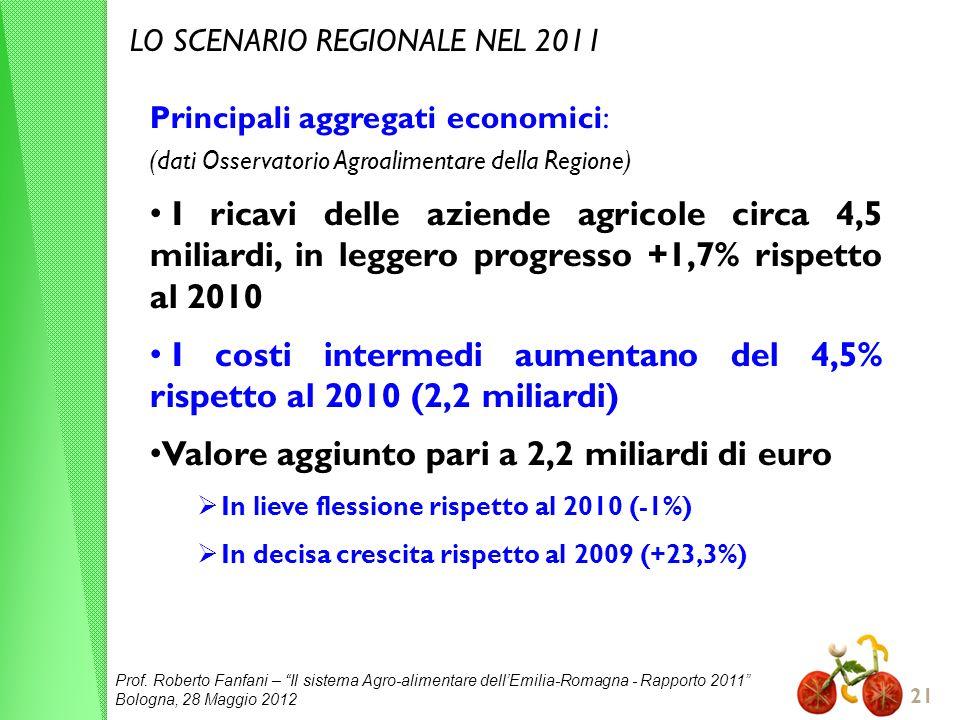 Prof. Roberto Fanfani – Il sistema Agro-alimentare dellEmilia-Romagna - Rapporto 2011 Bologna, 28 Maggio 2012 21 LO SCENARIO REGIONALE NEL 2011 Princi