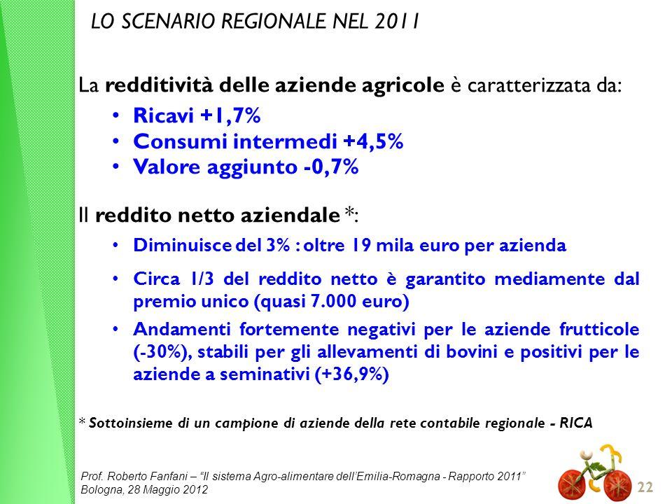Prof. Roberto Fanfani – Il sistema Agro-alimentare dellEmilia-Romagna - Rapporto 2011 Bologna, 28 Maggio 2012 22 LO SCENARIO REGIONALE NEL 2011 La red