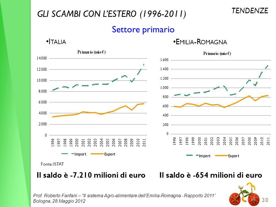 Prof. Roberto Fanfani – Il sistema Agro-alimentare dellEmilia-Romagna - Rapporto 2011 Bologna, 28 Maggio 2012 30 GLI SCAMBI CON LESTERO (1996-2011) Se