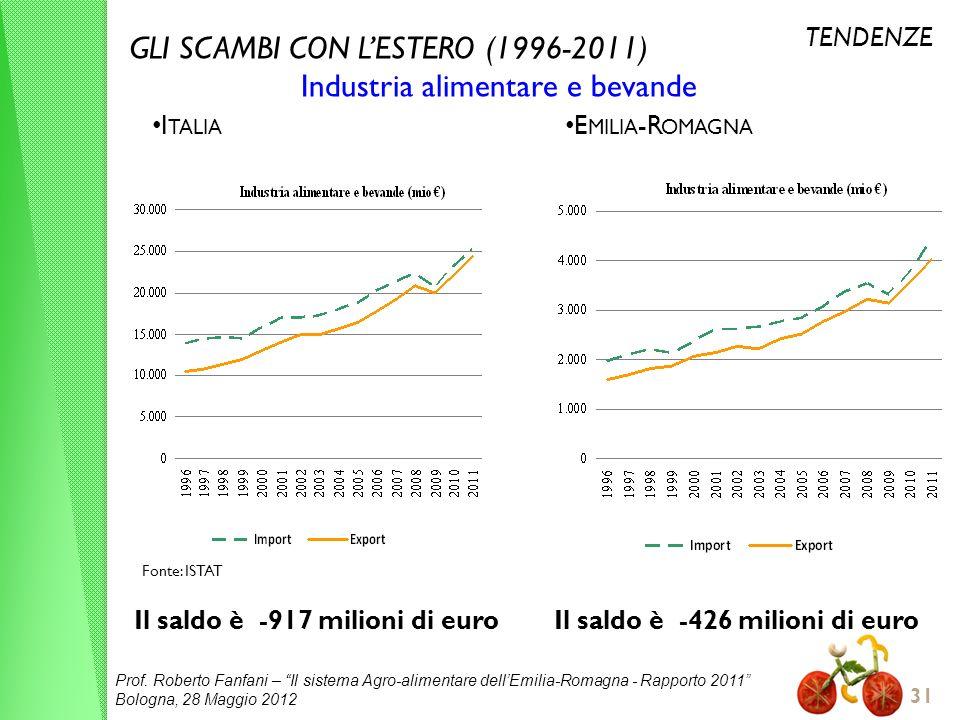 Prof. Roberto Fanfani – Il sistema Agro-alimentare dellEmilia-Romagna - Rapporto 2011 Bologna, 28 Maggio 2012 31 GLI SCAMBI CON LESTERO (1996-2011) In