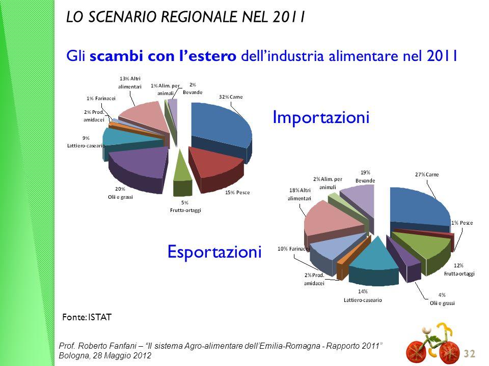 Prof. Roberto Fanfani – Il sistema Agro-alimentare dellEmilia-Romagna - Rapporto 2011 Bologna, 28 Maggio 2012 32 Gli scambi con lestero dellindustria